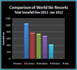 snow_comparison_11_12_mini1