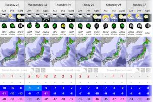 Snow Forecast - 7day