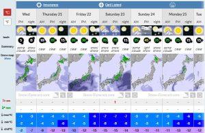 Snow Forecaste 6 day report